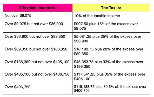 2014 Tax Brackets